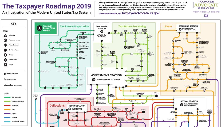 The IRS Taxpayer Advocate Service's 2019 Taxpayer Roadmap:  Why Taxpayers Need Legal Representation when Navigating the Path to Tax Resolution